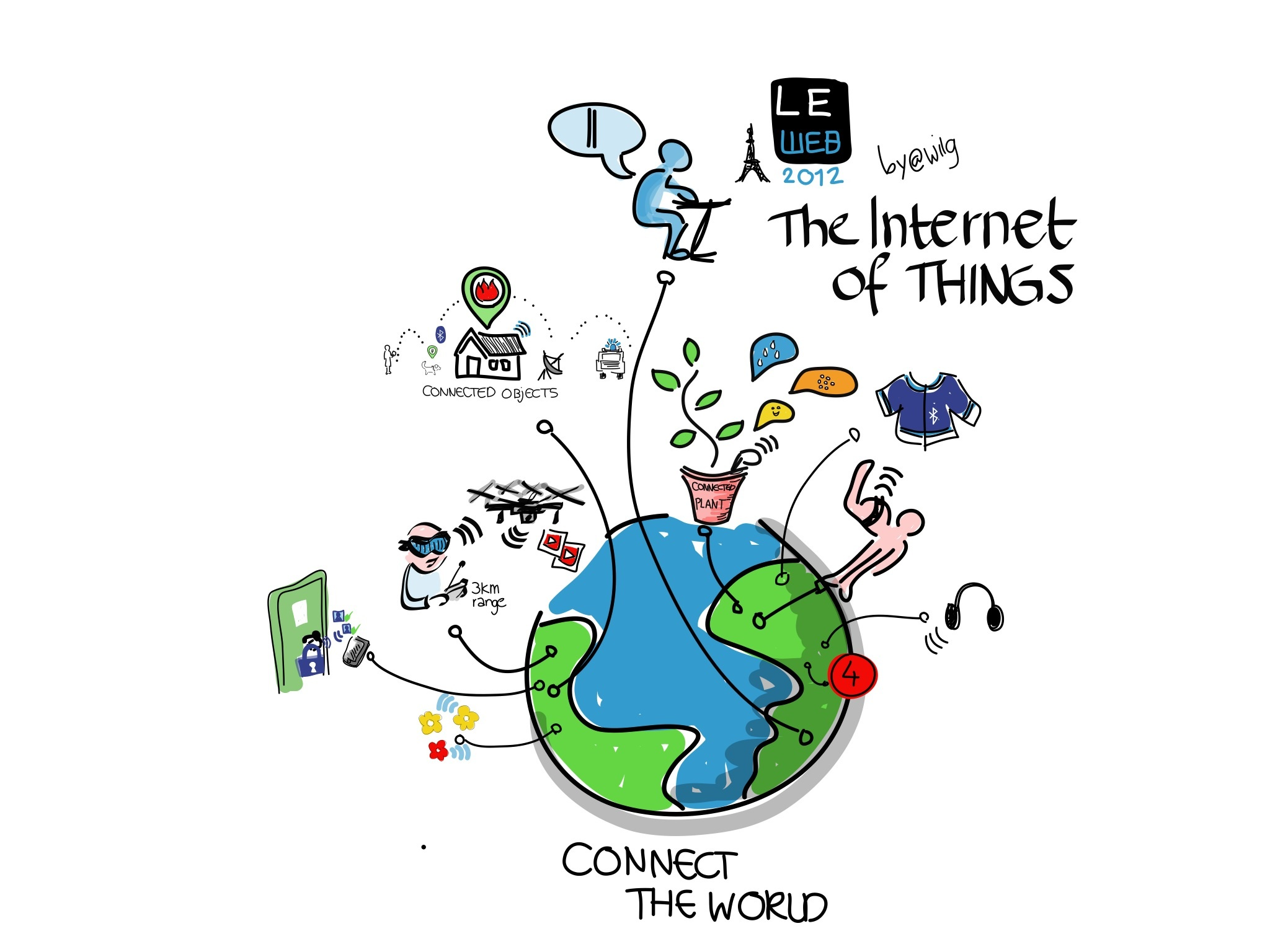 A drawing depicting the Internet of Things
